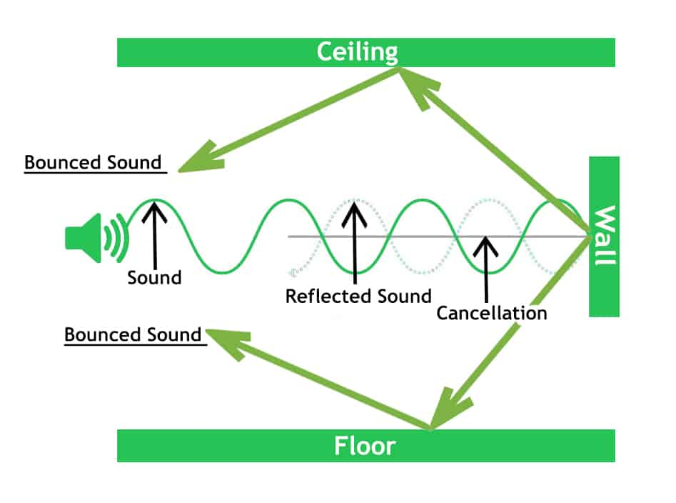 bounced sound